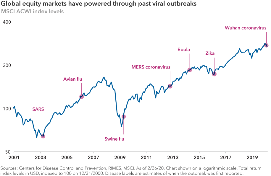 Global equity markets have powered through past viral outbreaks