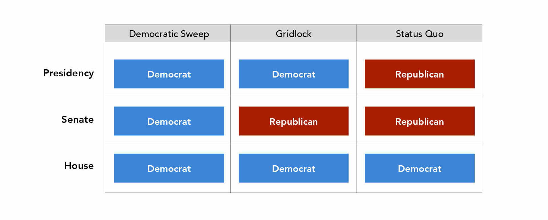Three possible scenarios/ outcomes of the 2020 election